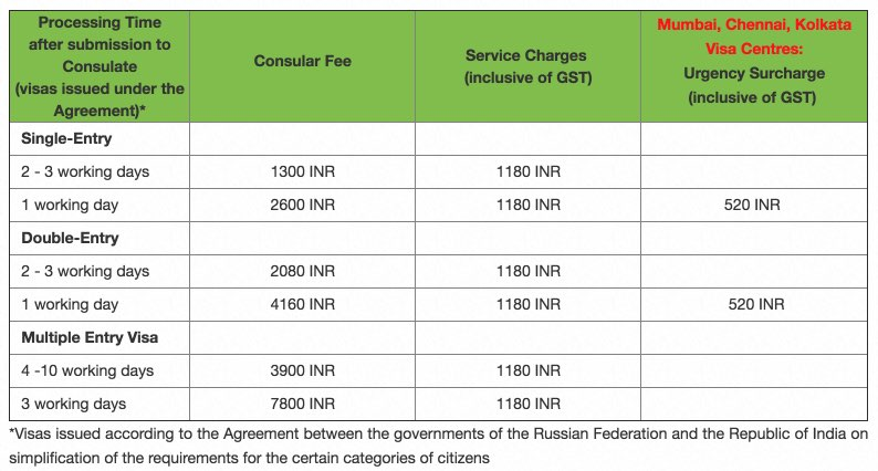 Rates for Russian visa for Indian citizens